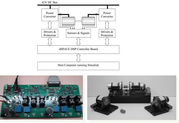 DSP-Controlled Electric Drives Lab